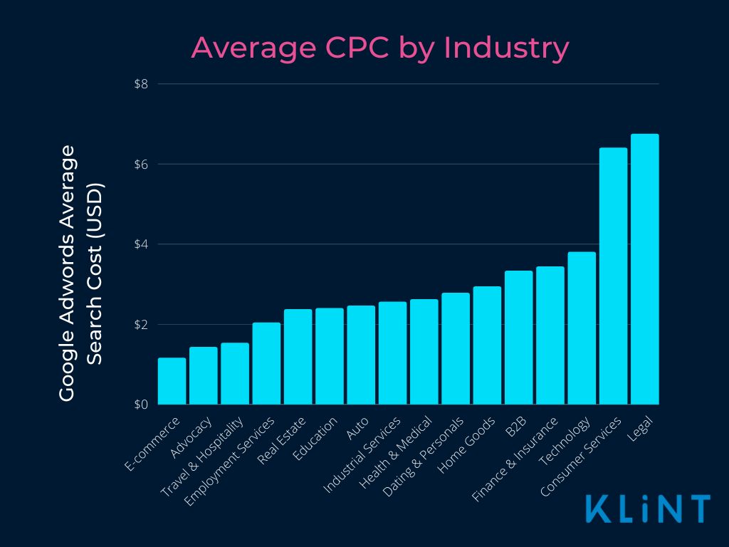 This graphic shows the average CPC by industry, from e-commerce to legal industries.