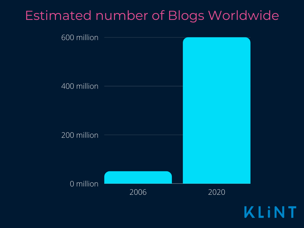 The chart shows that worldwide blogs are nowadays about 600million.