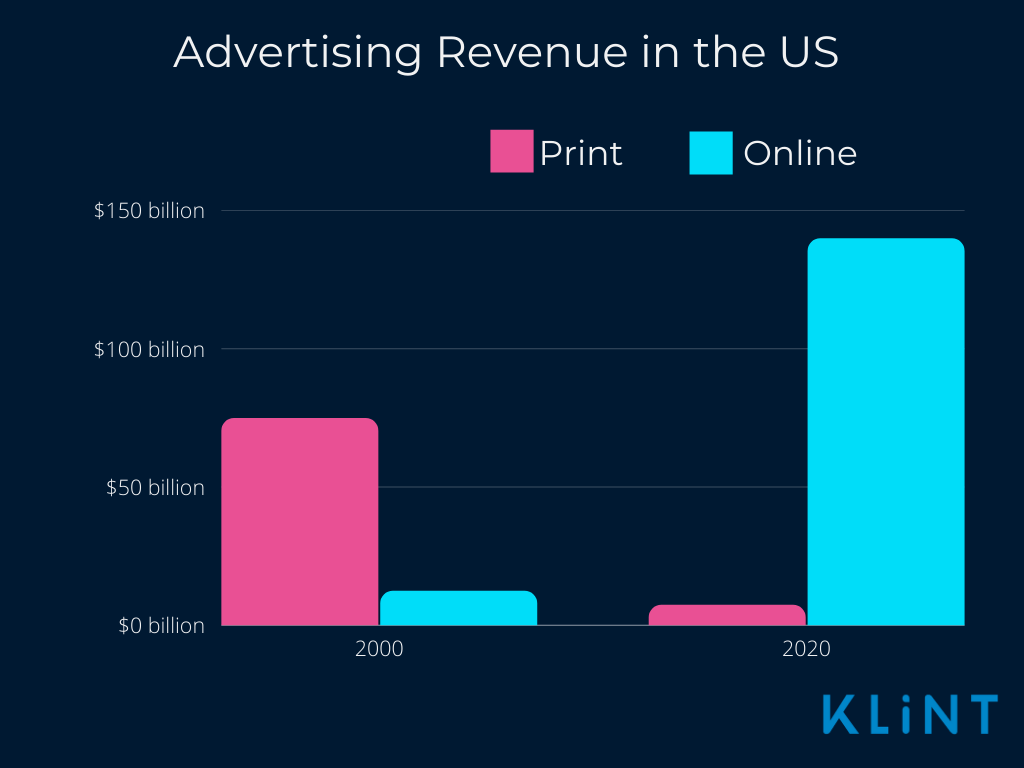 The chart shows a significant variation between 2000 and 2020 ads showing the variation between printed and online ones through the years.