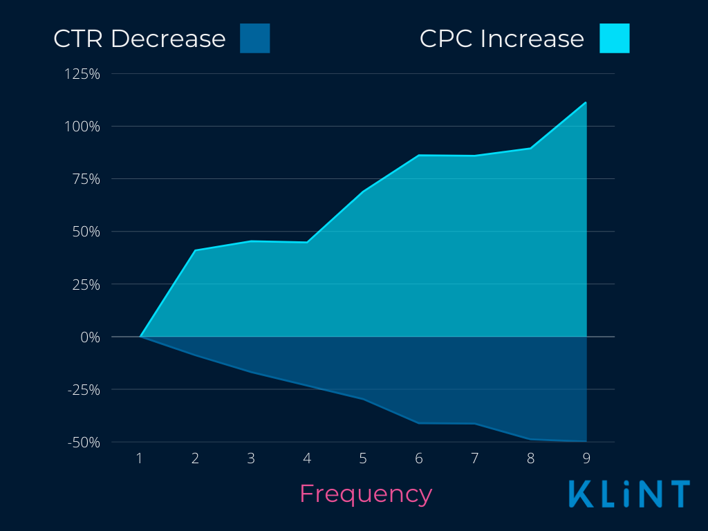 The graphic that shows 9 CTR decrease in blue and 100 % CPC increase in light blue