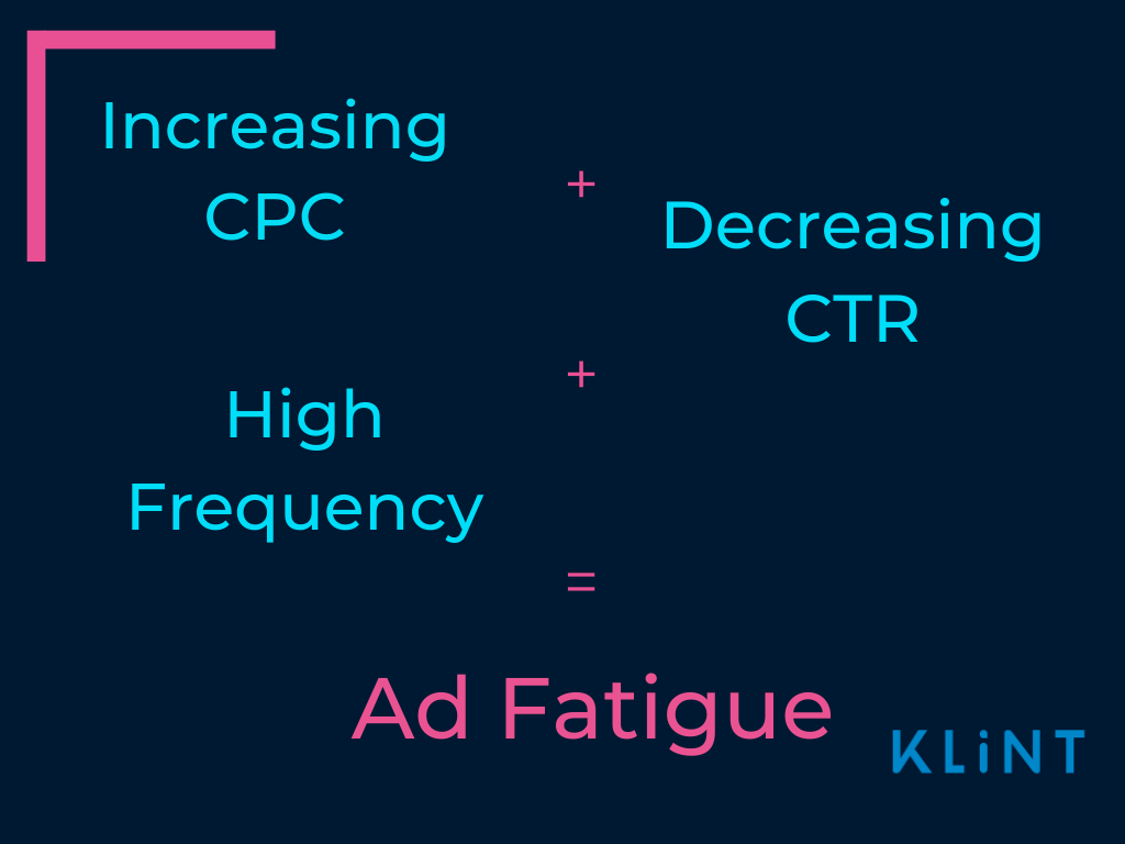 Increasing CPC plus decreasing CPC plus high frequency give ad fatigue.