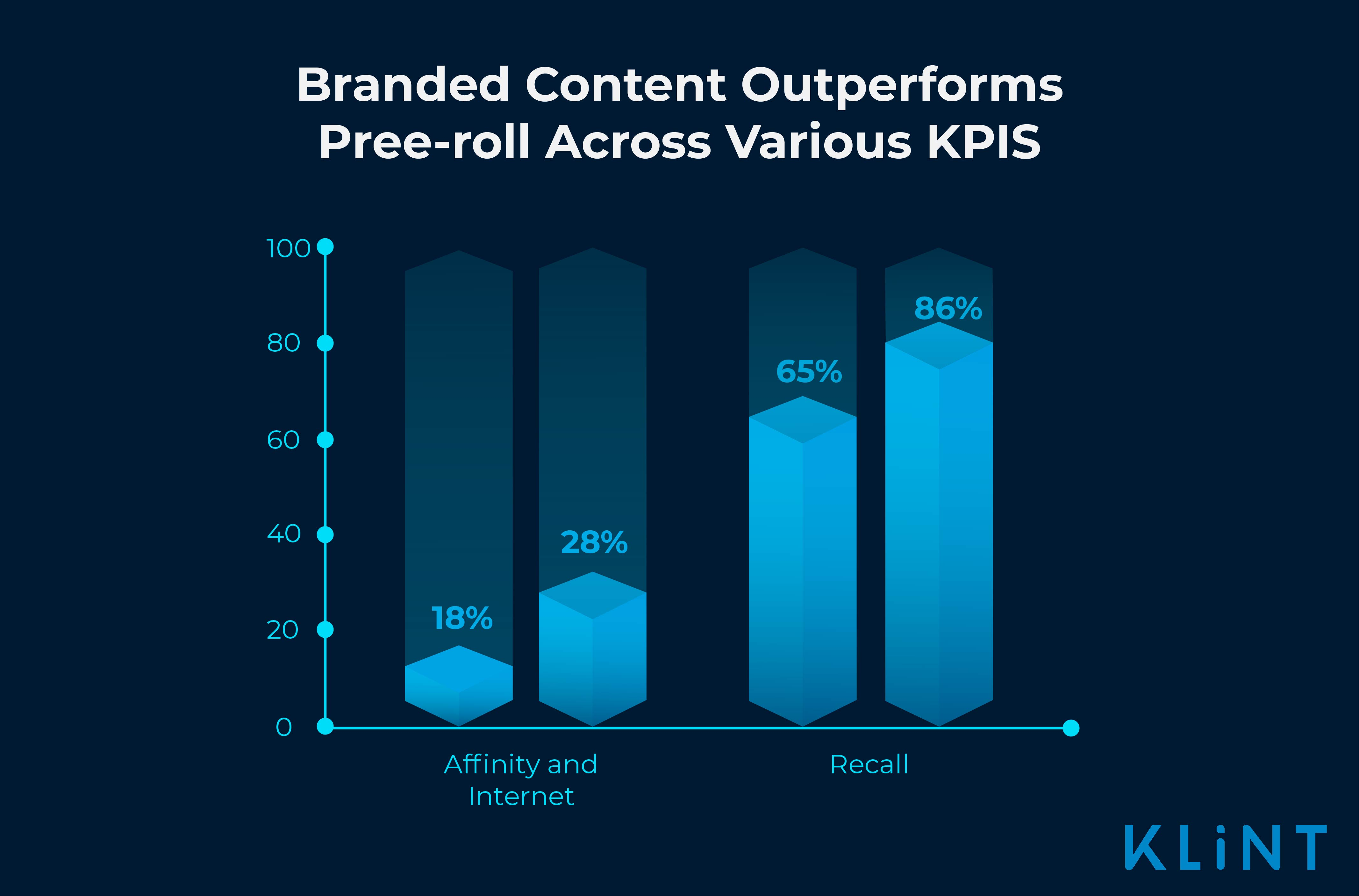 infographic showing branded content outperforming pre-roll content for recall and affinity & intent