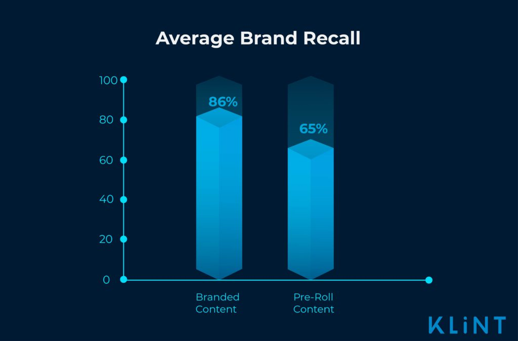 infographic showing brand recall of branded content versus pre-roll content