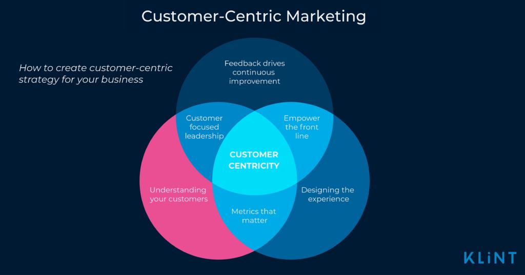 Illustration of Customer-Centric Marketing Concept