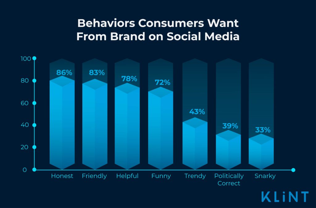 infographic of desirable behaviors on social media for brands, honestly being the most important behavior