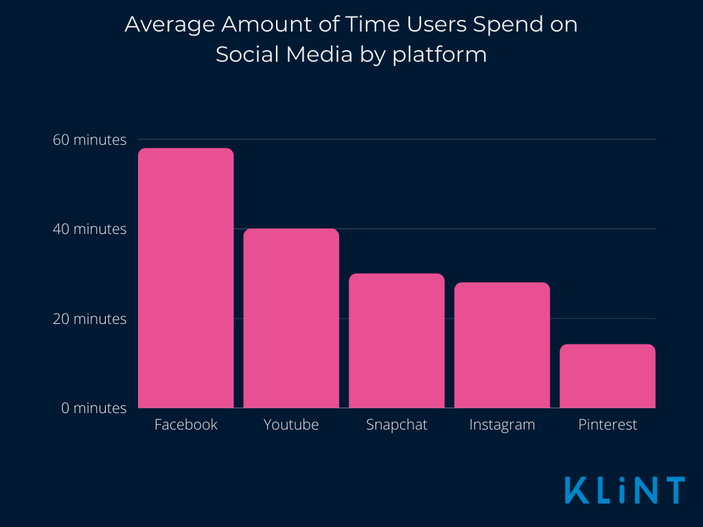 Con of Instgram, with graph showing users spending 28 minutes on Instagram, compared to 58 minutes on Facebook