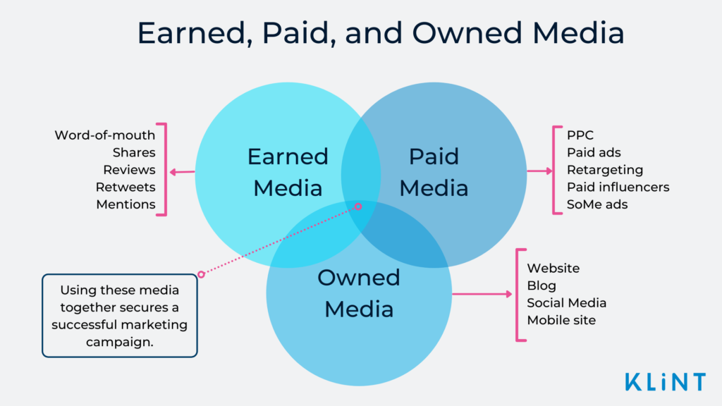 Infographic showing the features of Earned, Paid, and Owned Media.