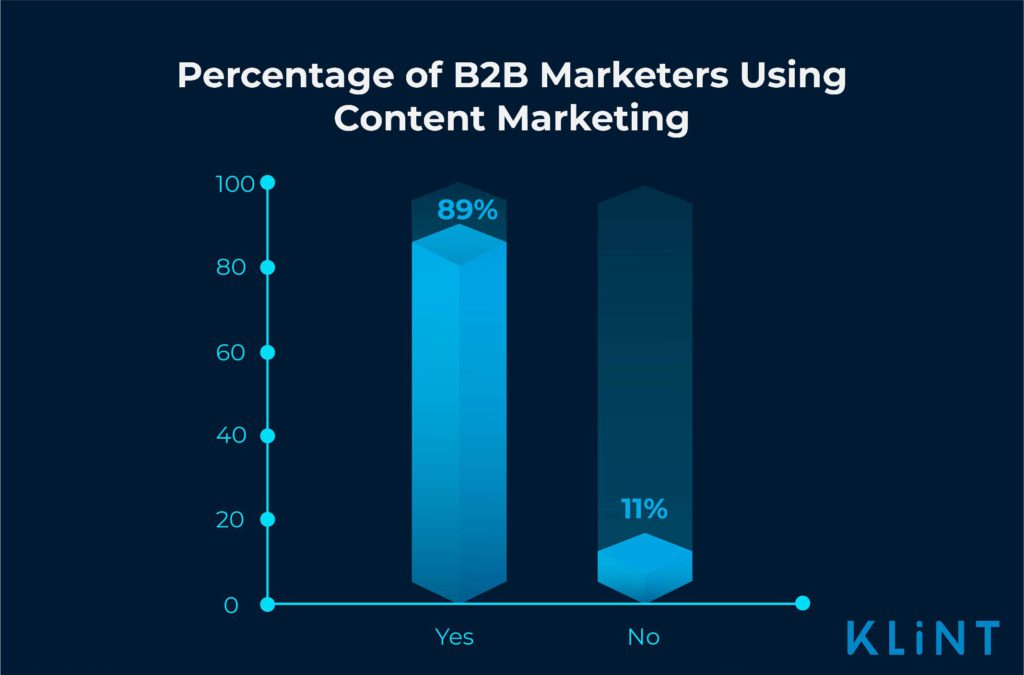 infographic showing percentage of B2B marketers using content marketing