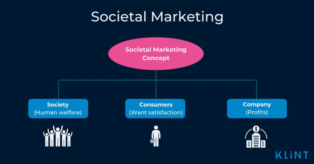 Societal Marketing Concept - Illustration