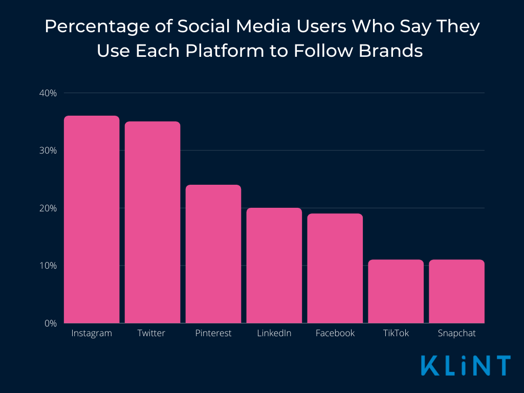Pros and cons of instagram graph showing Instagram achieving the highest percentage of people who use it to follow brands