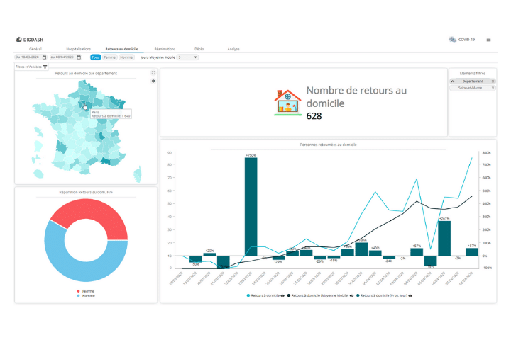 Screenshot of digdash's data analysis software, featuring graphs, pie charts and a map of france.