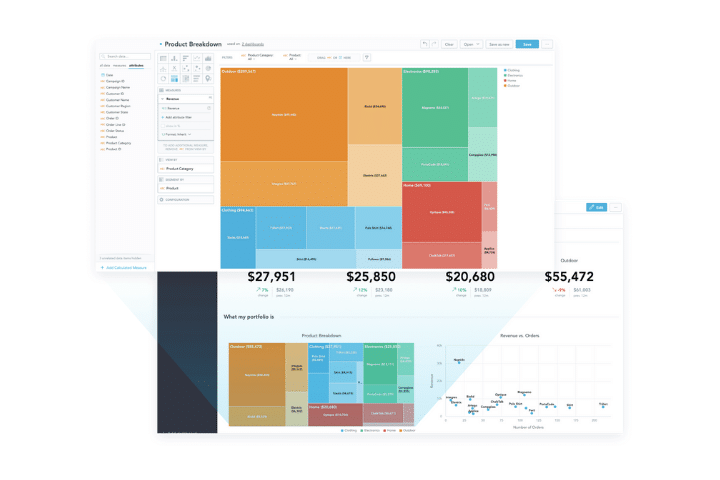 GoodData dashboard example. A selection of data analysis tools graphs, and charts.