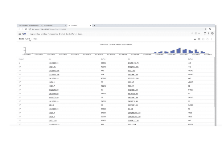 Gravwell dashboard example. A selection of data analysis tools graphs, and charts.