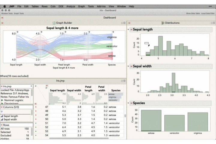 JMP dashboard example. A selection of data analysis tools graphs, and charts.
