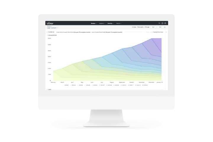 Looker dashboard example. A selection of data analysis tools graphs, and charts.
