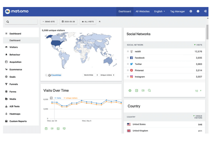 Matumo dashboard example. A selection of data analysis tools graphs, and charts.