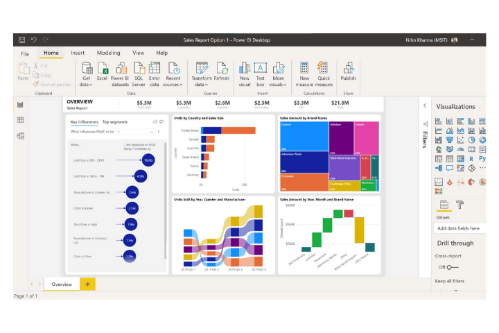 Power BI's dashboard example. A selection of data analysis tools graphs, and charts.