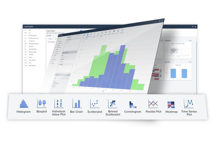 Minitab dashboard example. A selection of data analysis tools graphs, and charts.