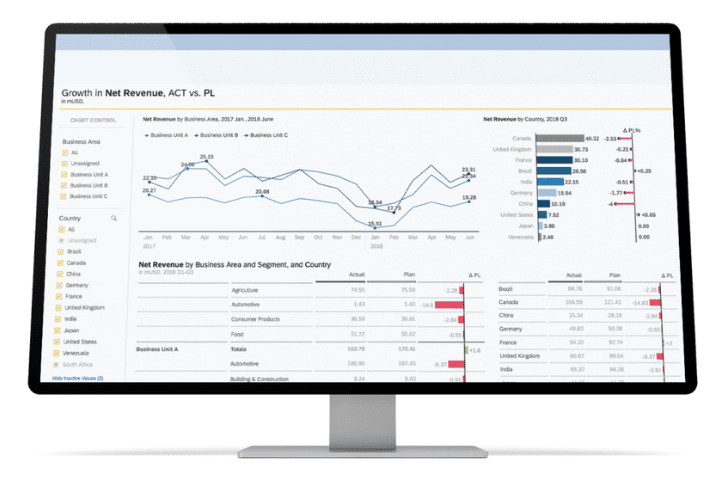 SAP dashboard example. A selection of data analysis tools graphs, and charts.