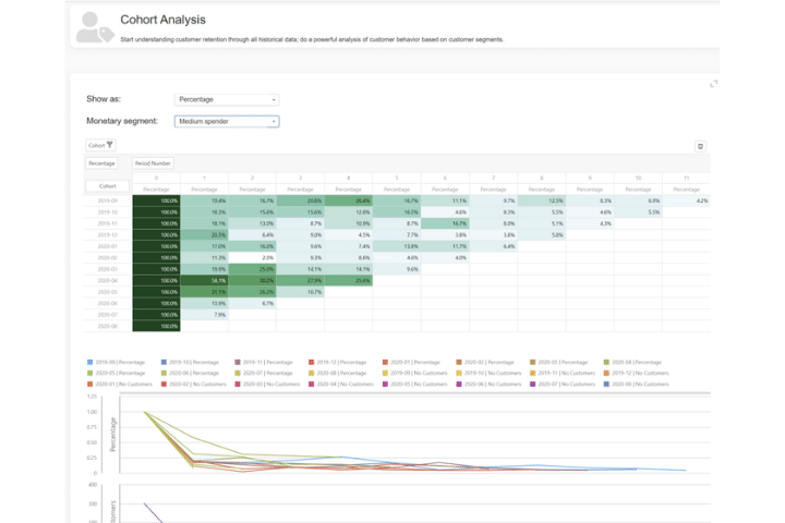 Seery's dashboard example. A selection of data analysis tools graphs, and charts.