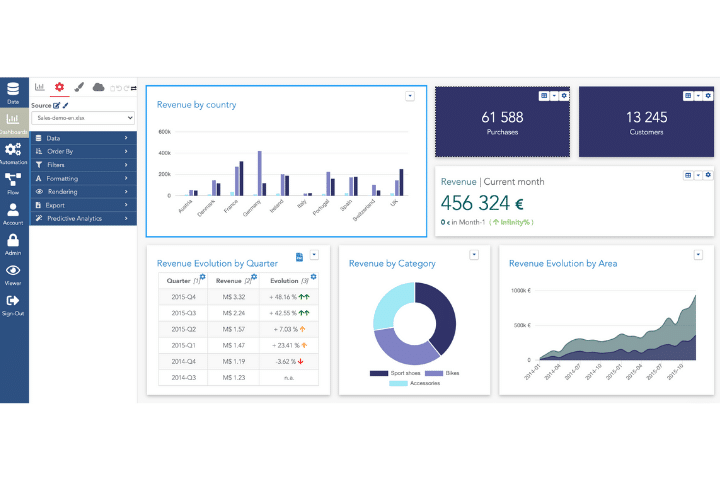 Serenytics dashboard example. A selection of data analysis tools graphs, and charts.