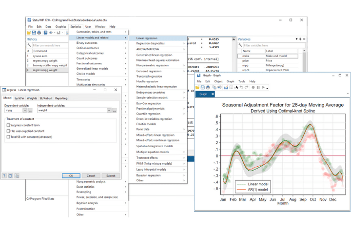 Stata's dashboard example. A selection of data analysis tools graphs, and charts.