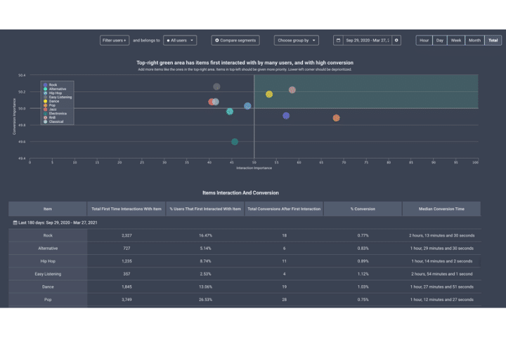 Stormly dashboard example. A selection of data analysis tools graphs, and charts.