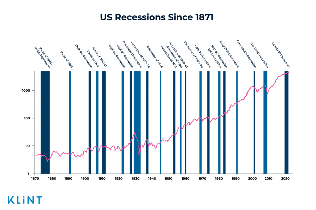The graphic representation of the US recessions from 1871 until present day.