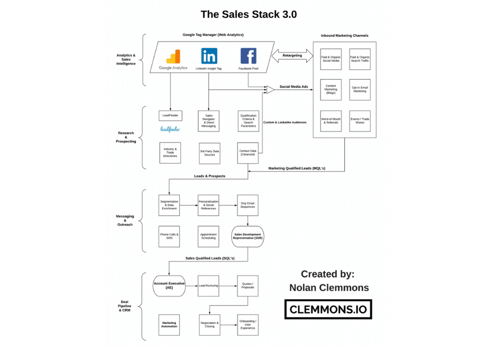 Clemmons.io Marketing Tech Stack