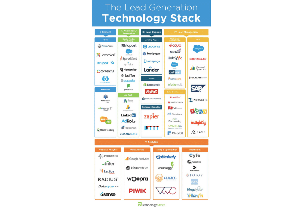 The Lead Generation Technology Stack