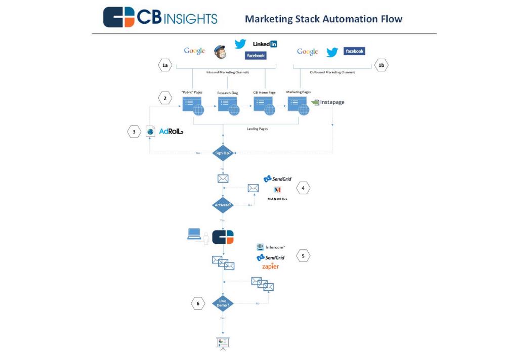 CBInsigts Marketing Tech Stack